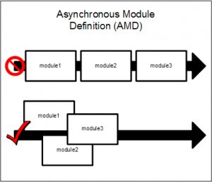 Asynchronous_Module_Definition_overview